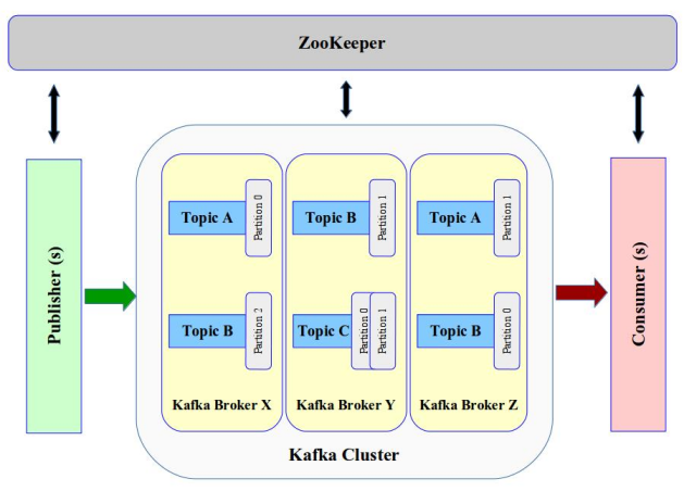Exploring Apache Kafka - Part 1