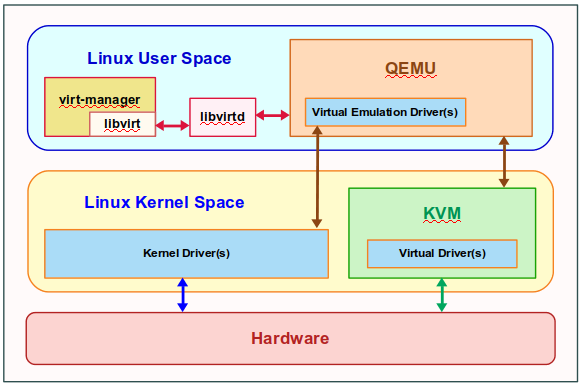 Introduction to Linux Virtualization using KVM