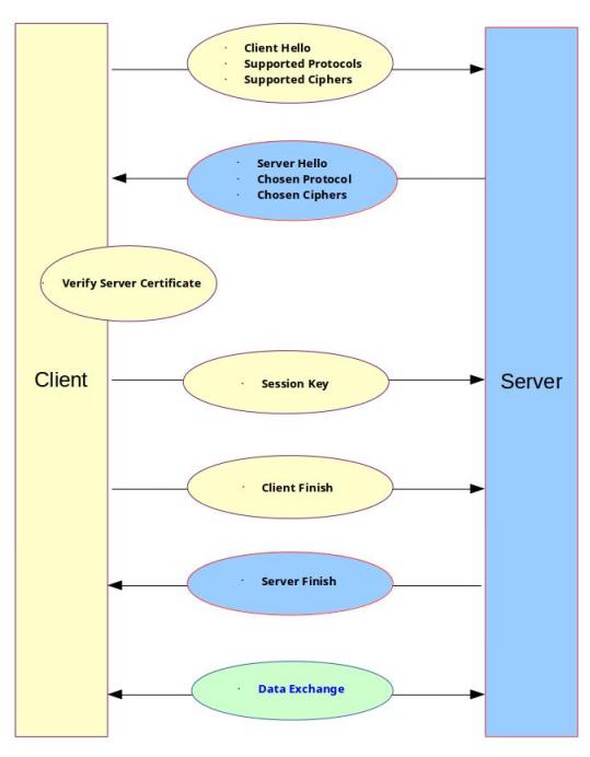 Exploring SSL/TLS - Part 1